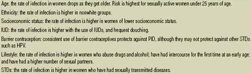 Pelvic inflammatory disease (PID) risk factors