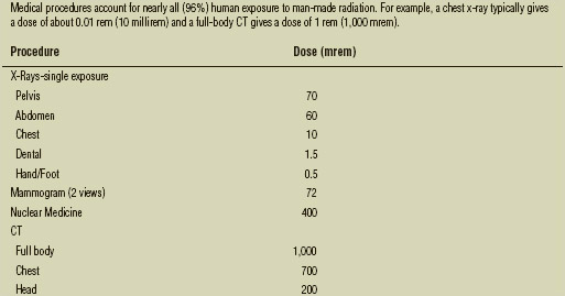 Radiation Exposure, What is radiation?, How common is