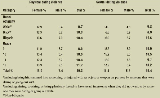 Percentage of U.S. high school students who experienced physical dating violence† and sexual dating violence,¶ by sex, race/ethnicity, and grade, 2013