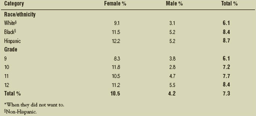 Percentage of U.S. high school students who were ever physically forced to have sexual intercourse,* by sex, race/ethnicity, and grade, 2013