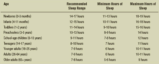 Recommended Hours of Sleep by Age The National Sleep Foundation (NSF) issued new recommendations for appropriate sleep durations in 2015, including recommendations for minimum and maximum hours of sleep.
