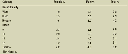 Percentage of U.S. high school students who took anabolic steroids by sex, race/ethnicity, and grade, 2013