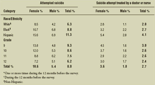 Percentage of U.S. high school students who attempted suicide* and whose suicide attempt resulted in an injury, poisoning, or overdose that had to be treated by a doctor or nurse,† by sex, race/ethnicity, and grade, 2013