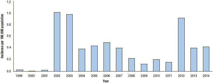 West Nile virus neuroinvasive disease incidence in the United States reported to CDC by year, all ages,