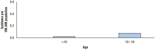 Average annual incidence of West Nile virus neuroinvasive disease in the United States reported to CDC by age group, 1999–2014 West Nile virus neuroinvasive disease is characterized by the acute onset of fever with headache,