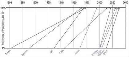 Figure 2.1. Time Required or Expected for Percentage of Population Aged 65 and over to Rise from 7 Percent to 14 Percent