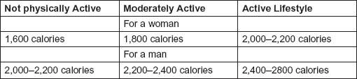 Table 10.1. Calorie Chart