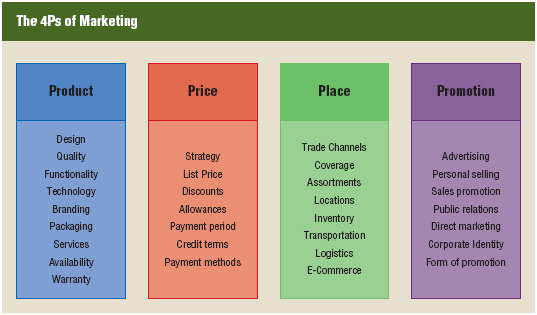 """The four Ps of the marketing mix are product, price, place, and promotion. Each area contains its own """"mix"""" of variables that marketing managers can manipulate to increase awareness and sales."""