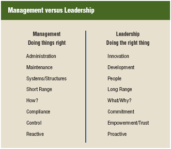 Although the terms leadership and management are often used interchangeably, they refer to two separate concepts. In general, management is the process of ensuring that an organization is doing things right—that company policies