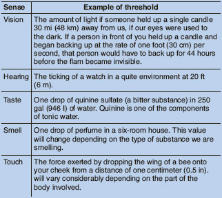 Examples of absolute thresholds