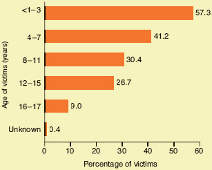 Child abuse victimization by age, 2013