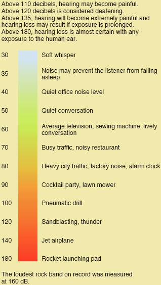 Decibel ratings and hazardous level of noise