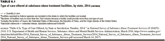 TABLE 6.1 Type of care offered at substance abuse treatment facilities, by state, 2014 [CONTINUED]