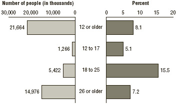 FIGURE 6.2 Need for substance abuse treatment among people aged 12 and older, by age, 2015