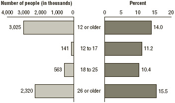 FIGURE 6.3 People aged 12 and older who needed and received substance abuse treatment, by age, 2015