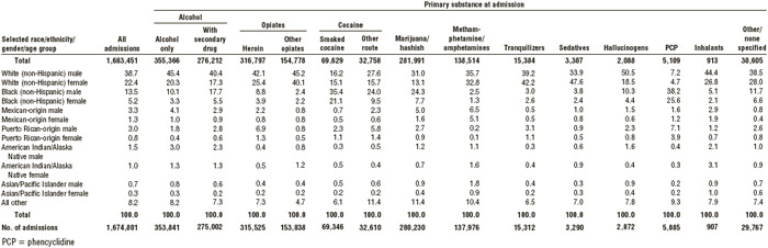 TABLE 6.4 Percentage of persons admitted into substance abuse treatment, by gender, ethnicity, and primary substance abused, 2013