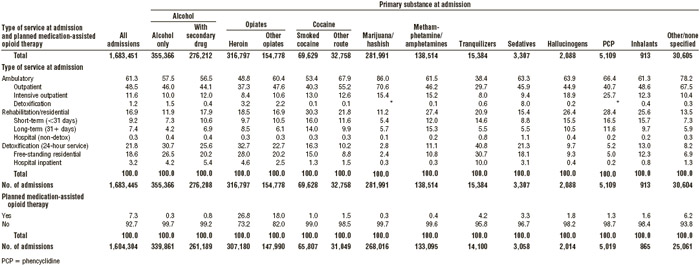 TABLE 6.5 Percentage of persons admitted into substance abuse treatment, by primary substance of abuse and type of care received, 2013