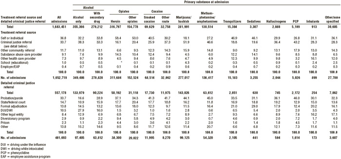 TABLE 6.6 Percentage of persons admitted into substance abuse treatment, by primary substance of abuse and source of referral, 2013