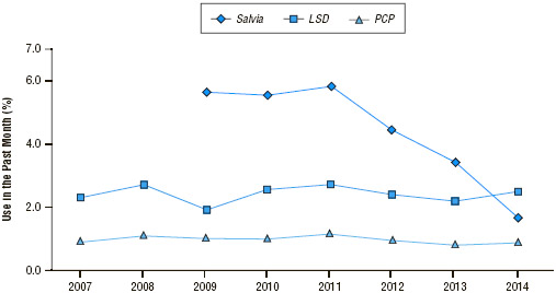 Past-year use of hallucinogenic and dissociative drugs among 12th-grade students