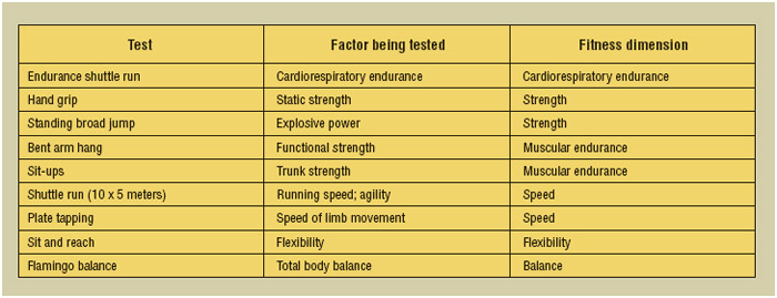 Outline of nine Eurofit tests that are commonly used to determine the physical fitness of children in Europe. (A tenth test, the bicycle ergometer test, also examines cardiorespiratory endurance.)