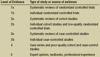 Evidence-Based Practice Figure 1. Hierarchy of evidence. Adapted from: Amonette, William E., Kirk L. English, and Kenneth J. Ottenbacher.