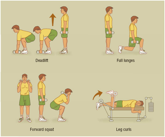 Proper form for common exercises to benefit the hamstring muscles, including squats, lunges, leg curls, and deadlifts.