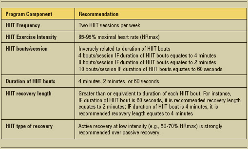 Table 1. Recommendations for Aerobic HIIT