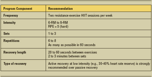 Table 2. Recommendations for Resistance Exercise HIIT