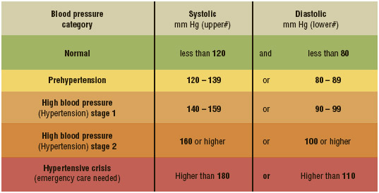 Categories of blood pressure and related diagnostic ranges.