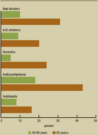 Figure 1. The percentages of American adults taking commonly prescribed medications by age group. Created with data from the National Center for Health Statistics, 2012.
