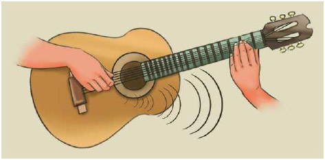 The sound from a plucked guitar string starts in the form of a mechanical wave.