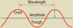 Parts of a Wave The amplitude of an FM wave is a measurement of the intensity of the magnetic or electric fields that make up the wave. Its wavelength is the distance between two peaks of a wave.