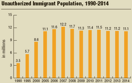 The number of undocumented immigrants rose during the 1990s and early 2000s and peaked in 2007. The number dropped after the economic downturn in 2008 and has remained relatively steady since 2009.