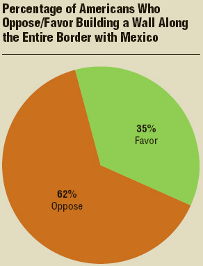 In 2017, the majority of Americans opposed building a wall along the entire U.S. border with Mexico.