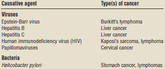 Common pathogens and associated cancers