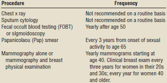 Recommendations for cancer screening
