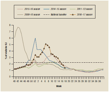 Weekly influenza report. Percentage of visits for influenza-like illness (ILI) reported, 2016–2017.
