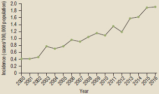 Cases of Legionnaries' disease, 2000–2016