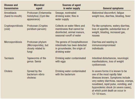 Vectors of waterborne diseases.