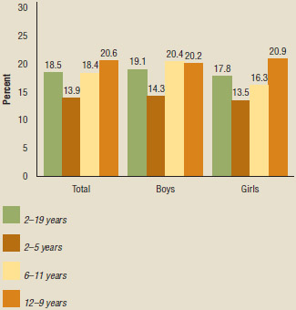Prevalence of obesity among youth aged 2–19 years, by sex and age: United States, 2015–2016