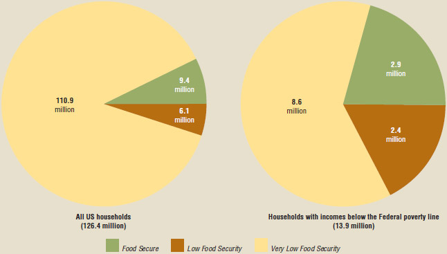 Prevalence of food insecurity, 2016
