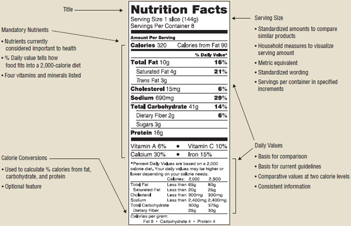 Features of nutrition facts panel