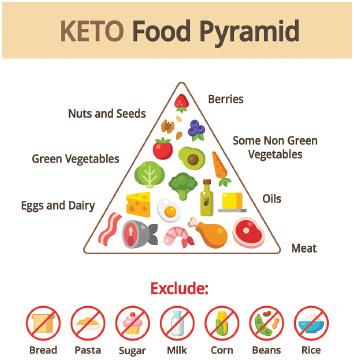 Keto food pyramid chart.