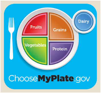 MyPlate helps illustrate the dietary recommendations found in the USDA's Dietary Guidelines for Americans.