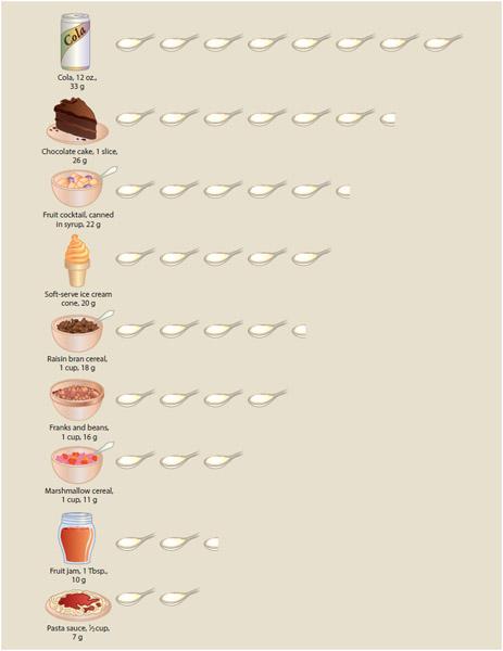 Amount of sugar (in teaspoons) found in various foods.