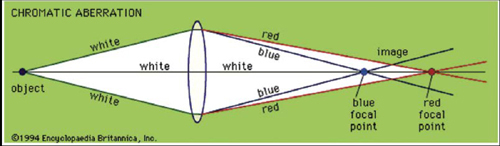 In chromatic aberration, different wavelengths of light have different focal points.