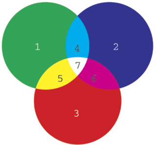 Lights primary colours-green (1), blue (2), and red (3)-are shown here. Mixing two primary colours of light can make cyan (4), yellow (5), and magenta (6). Mixing all three makes white (7).