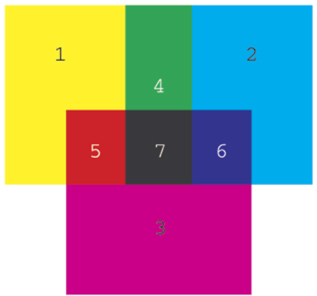 Yellow (1), cyan (2), and magenta (3) are the primary colours of pigments, or inks. A mixture of two primary colours of pigments can make green (4), red (5), or blue (6). A mixture of all three makes black (7).