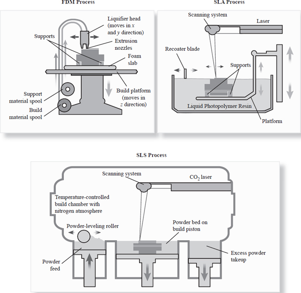 This presents a comparison of the three common 3-D printing processes: SLA (in which liquid polymer resin is solidified by a laser and support material is removed after completion).