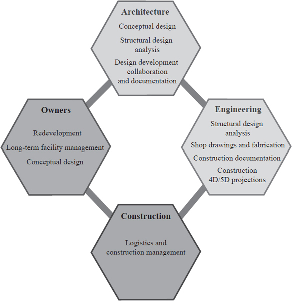 Architecture software is designed to assist in one or more of the many tasks required for building information modeling (BIM). Depending on one's role and how one relates to the building process, certain tasks may be more important.